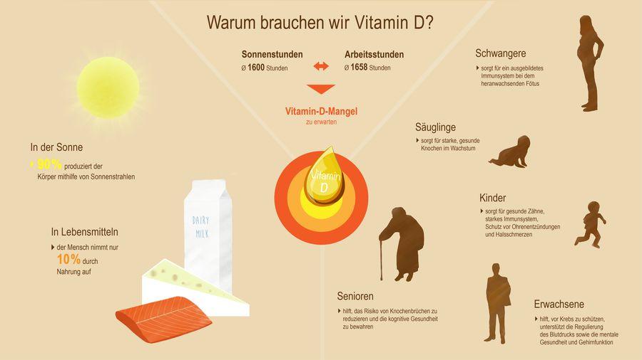 Vitamin D Mangel Kribbeln